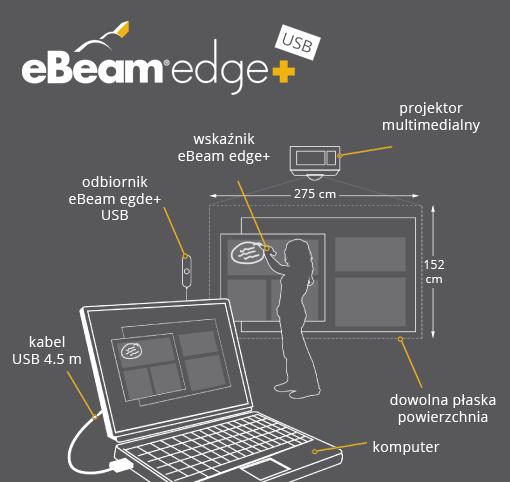 Tablica interaktywna eBeam edge+ USB diagram połączenia