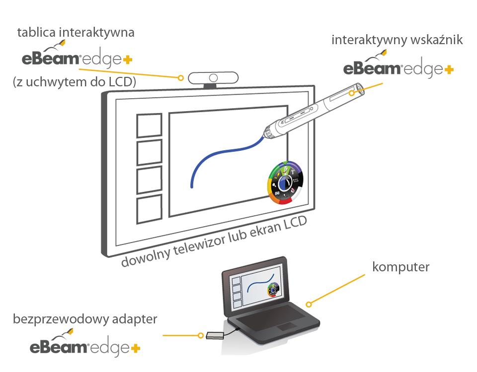eBeam edge+ jak dziala z ekranem