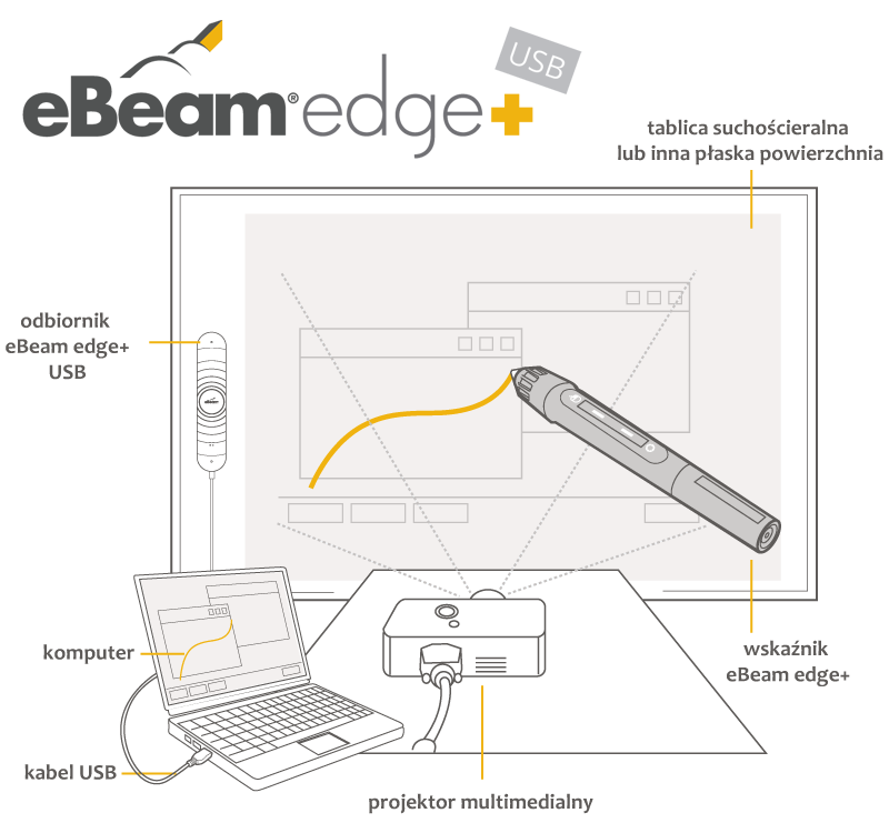 Tablica interaktywna eBeam edge+ USB praca z projektorem